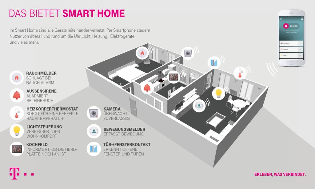 SmartHome-Grafik